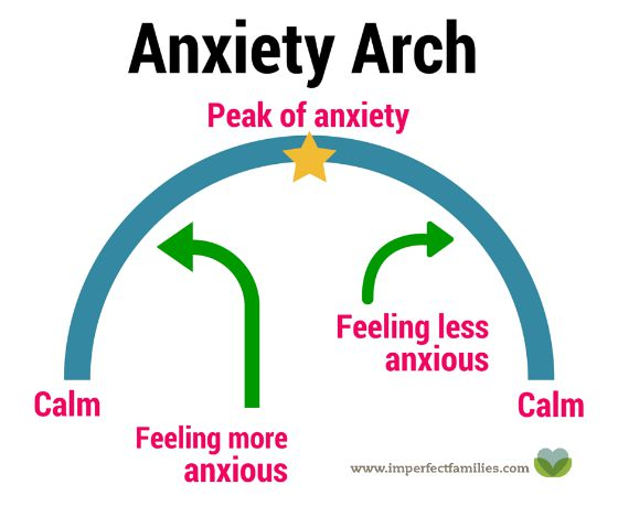 Help your anxious child manage big feelings by explaining the anxiety arch.